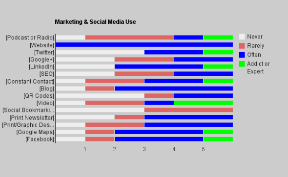 Marketing & Social Media Use